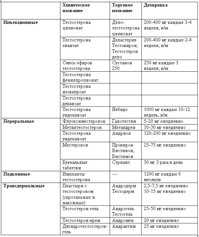 лечение эректильной дисфункции тестостероном