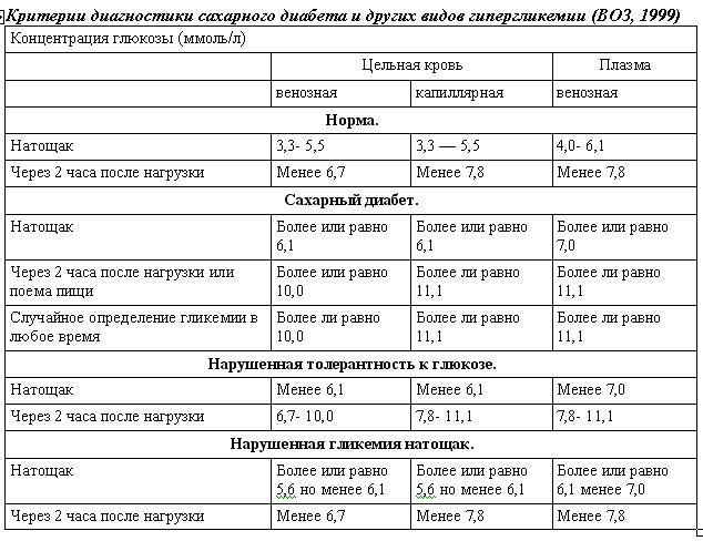 Анализ на скрытый сахар у беременных 97