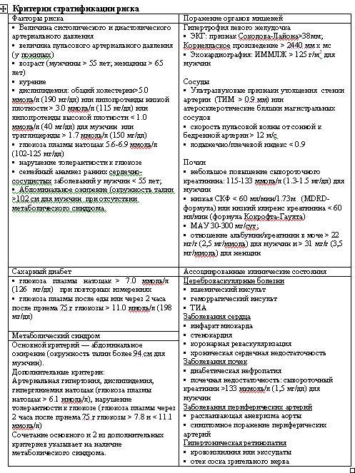 osnovnie-zvenya-arterialnoy-gipertenzii